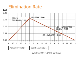 Elimination-Rate